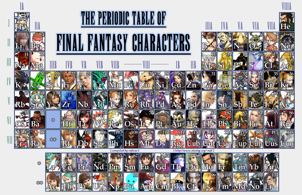 periodic-table-final-fantasy-characters